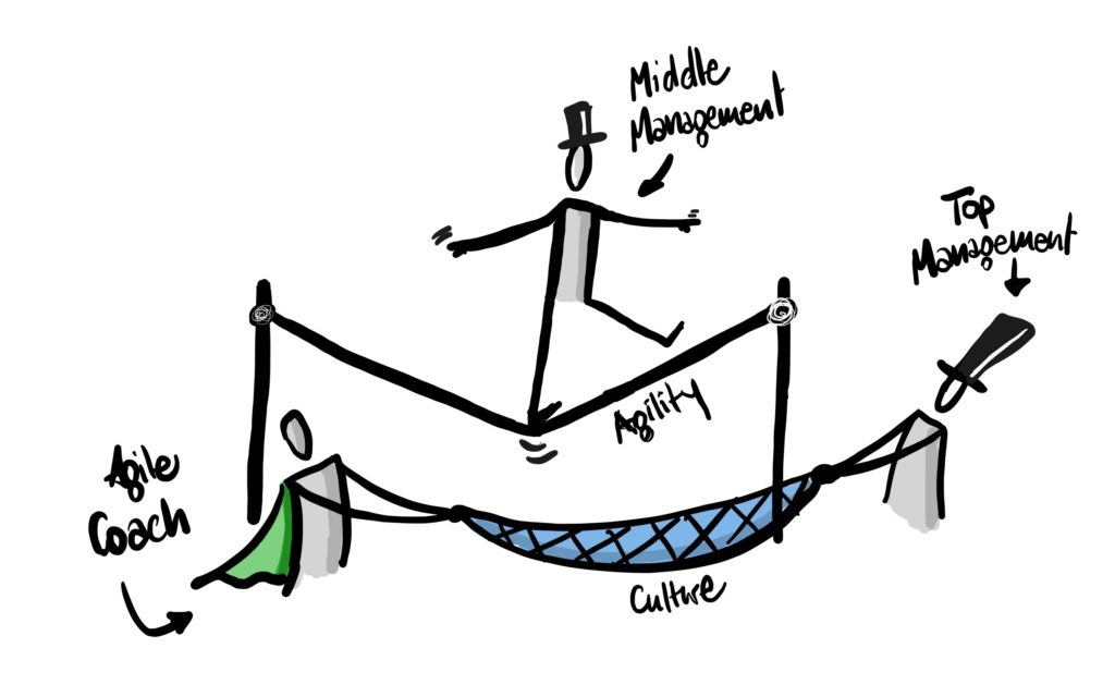 Challenge of middle management in transformation processes