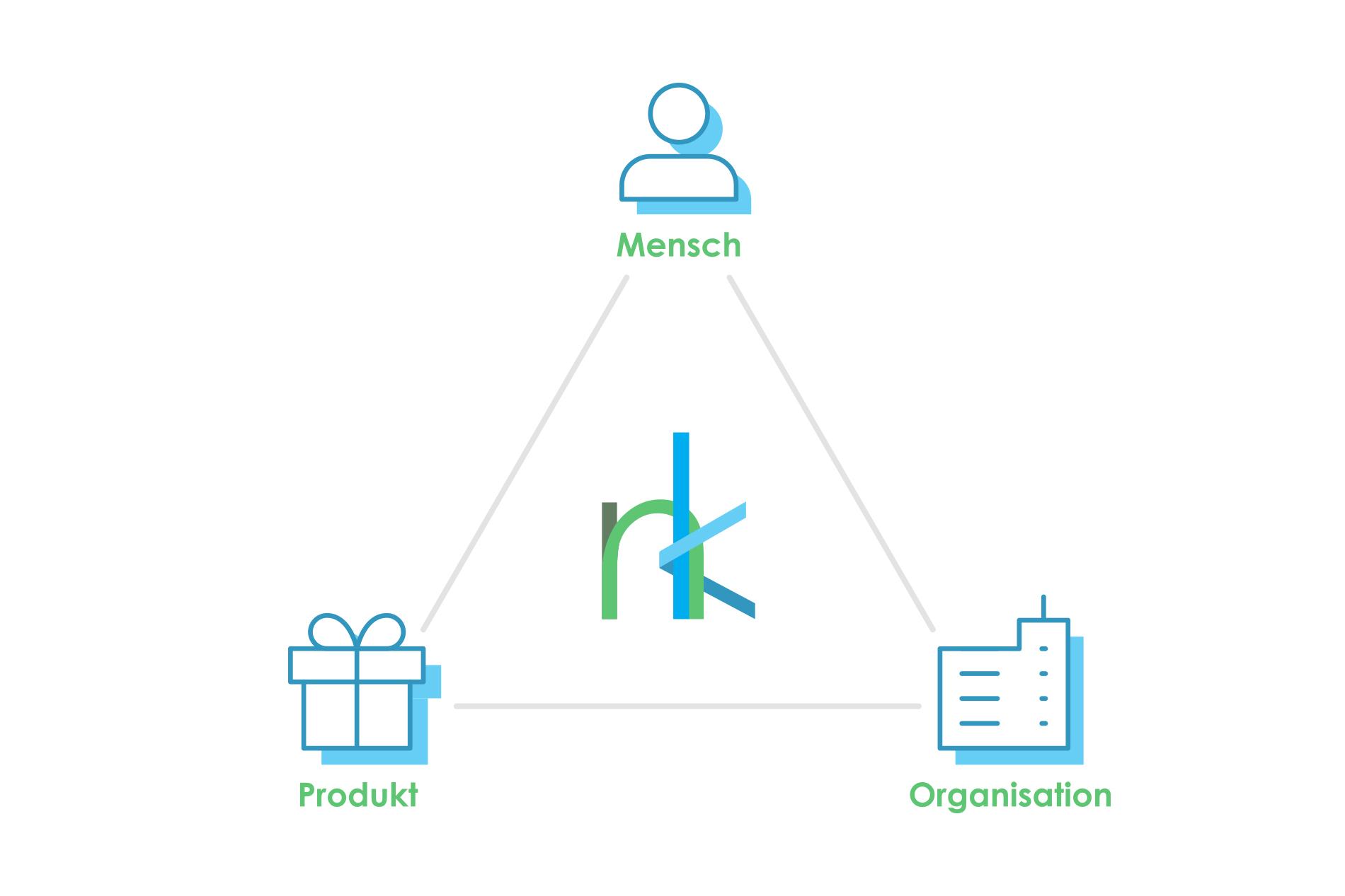 netzwerkknoten_unternehmensberatung_berlin_dreieck_mensch_produkt_organisation